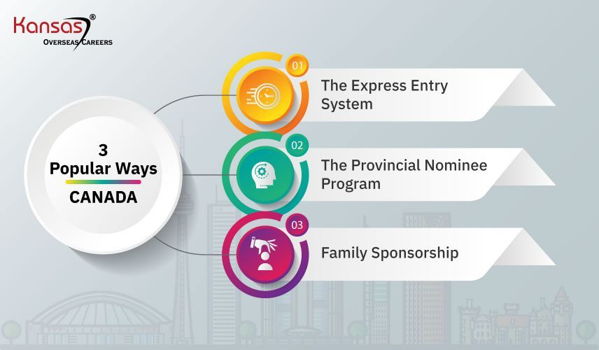 3-popular-ways-to-get-through-the-Canada-PR-process