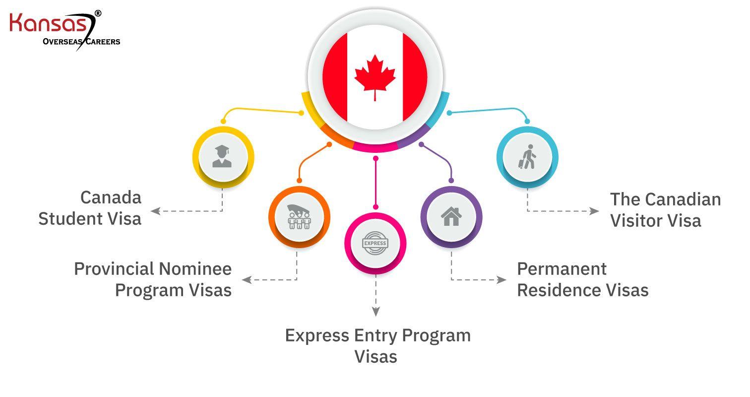 5-Different-Canada-Visa-Types