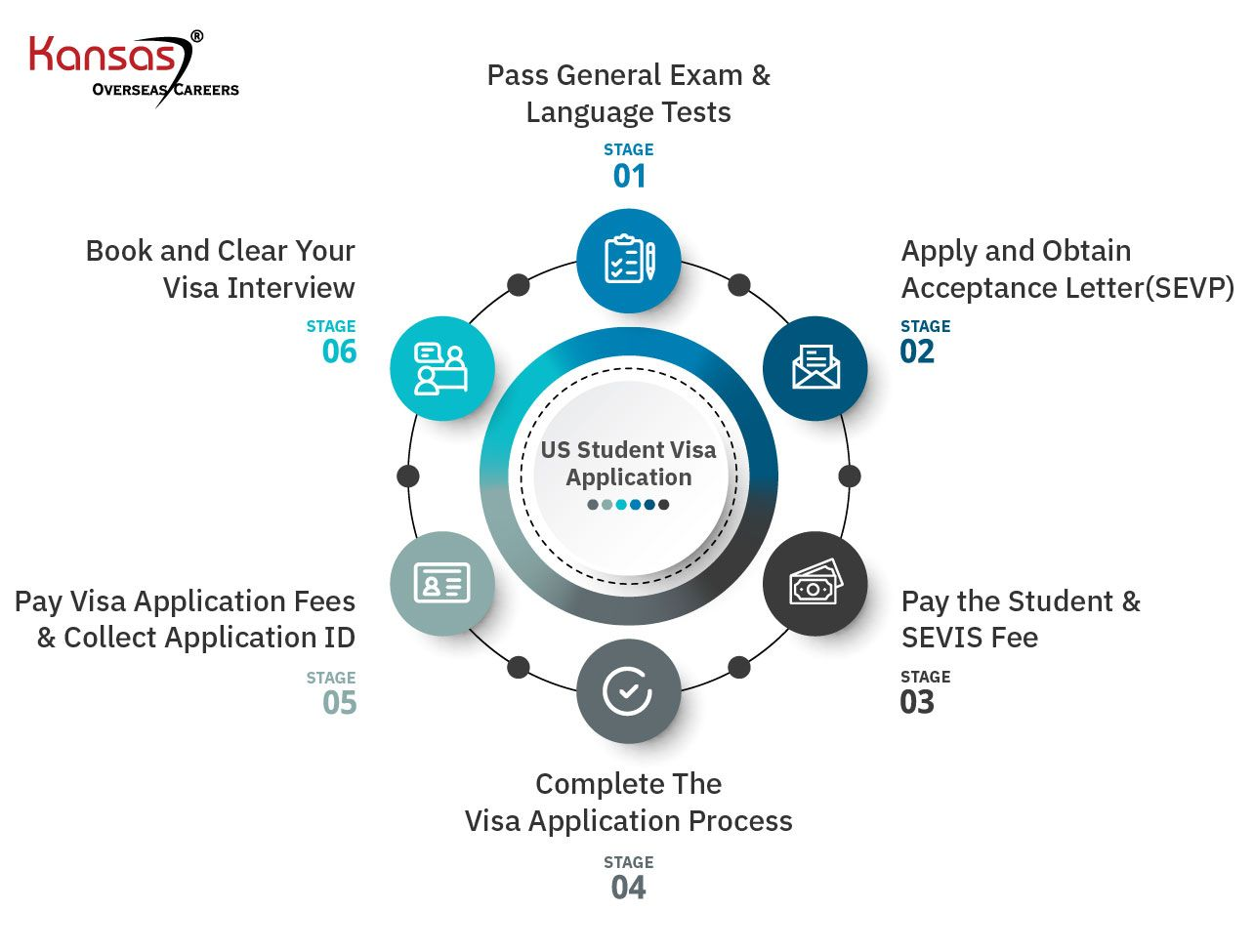 6-stages-of-US-Student-Visa-application