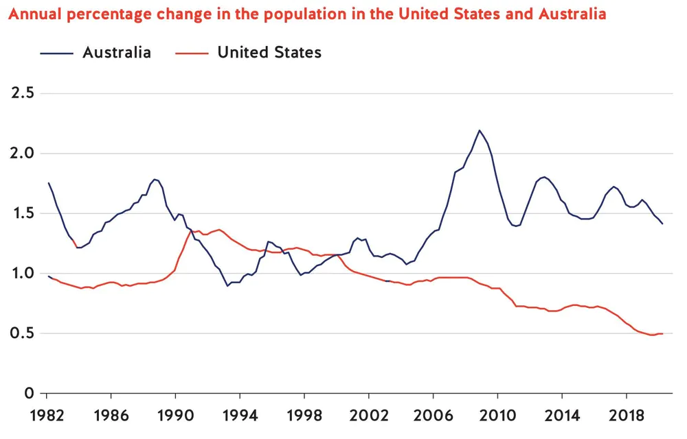 Annual Percentage Change in the population in USA and Australia