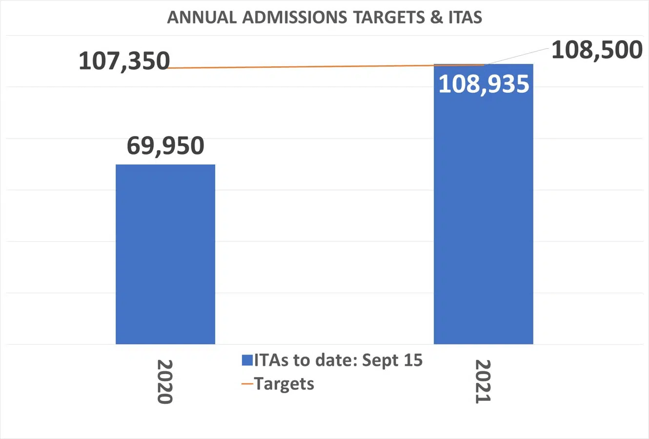 Annual-Admission-Targets-and-ITAS-till-sept-15-2021