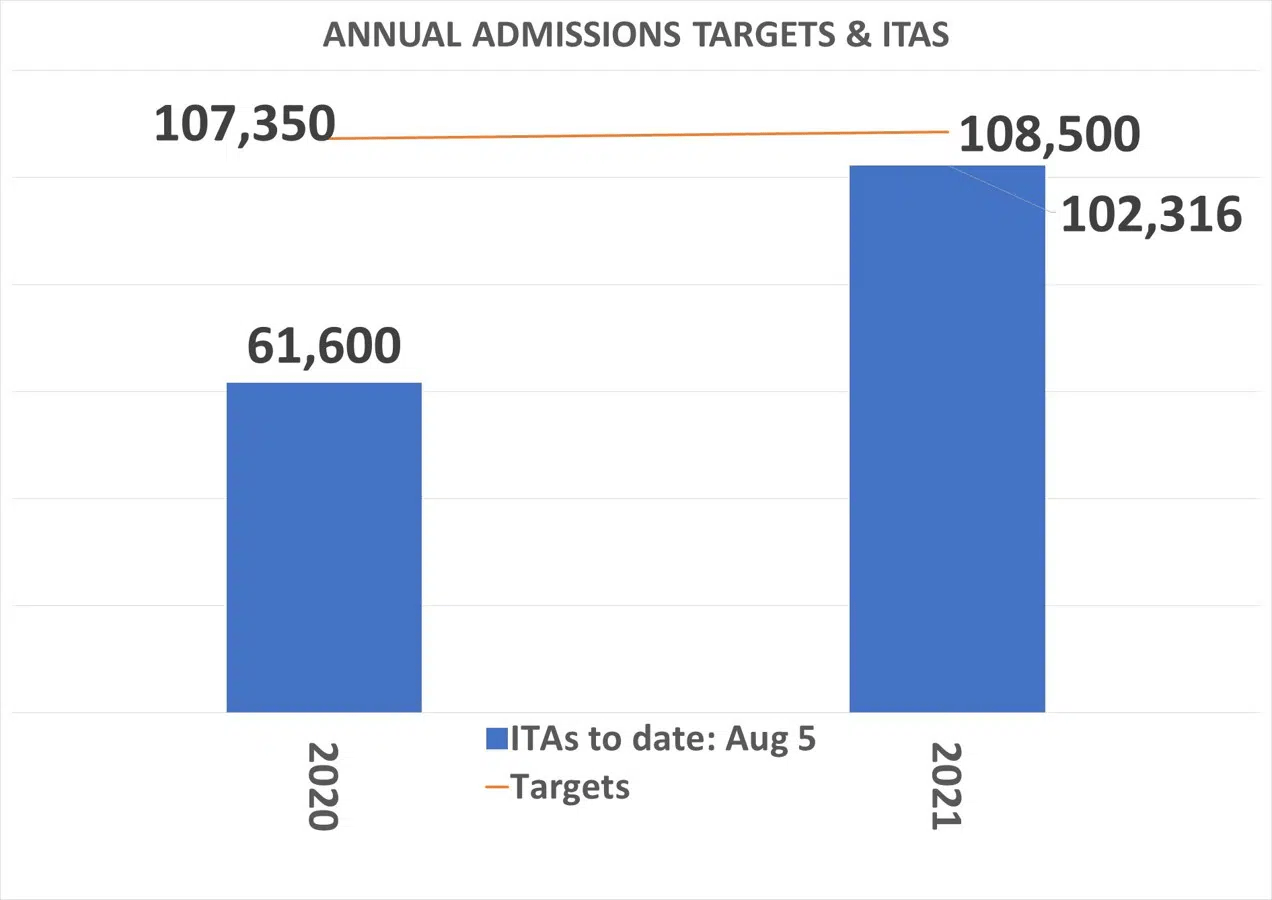 Annual-Admission-Targets-and-ITAS-upto-August-2021