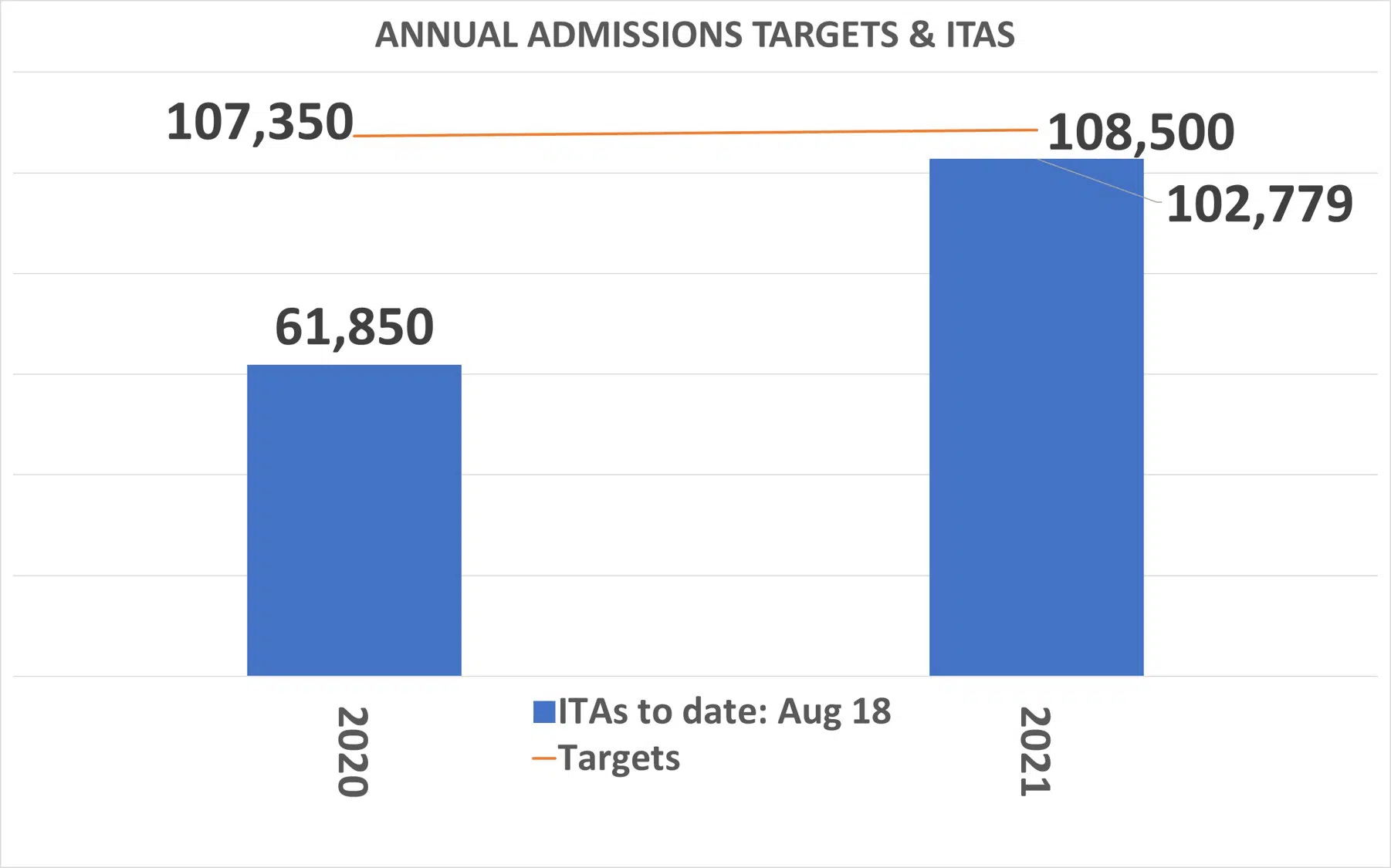 Annual-Admission-targets-and-ITAs-until-Aug-18-2021