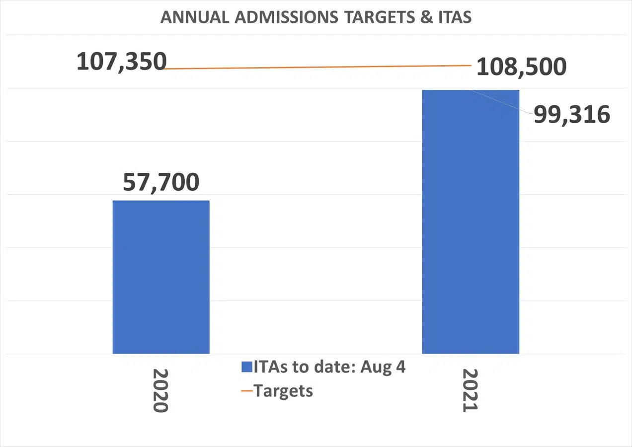 Annual-admission-targets-and-ITAS