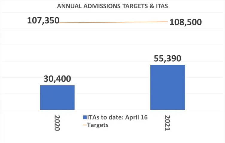 Annual-admission-targets-and-ITAs-April-16-2021
