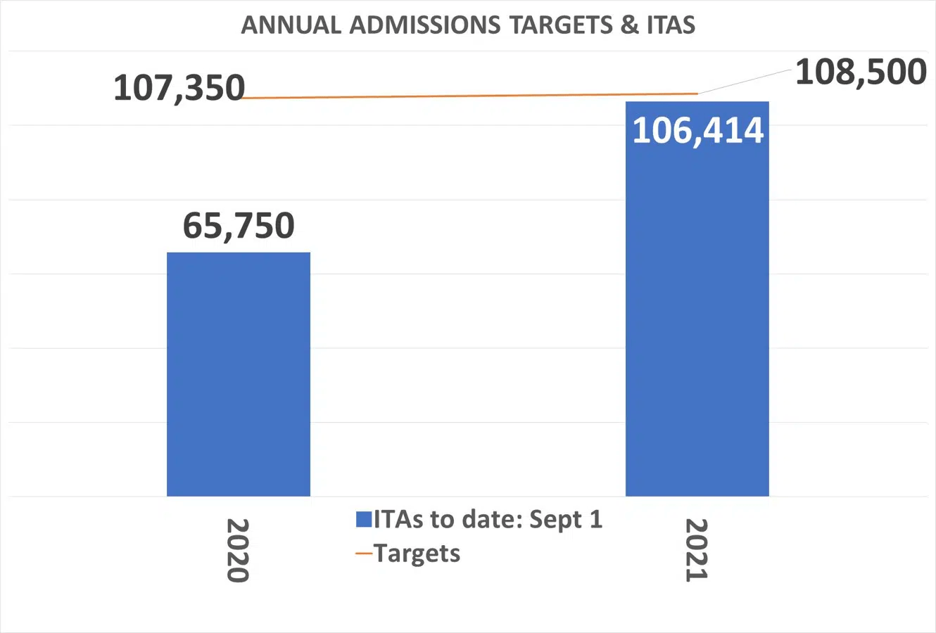 Annual-admission-targets-and-ITAs-sep-2021
