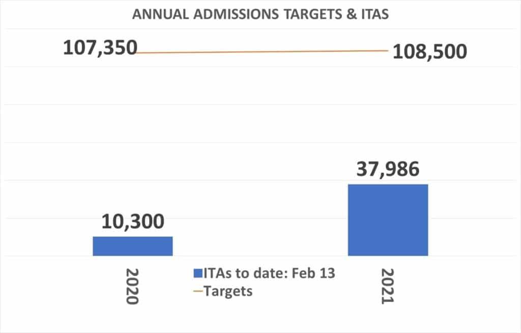 Annual Admission targets and ITAs to date 13 february 2021