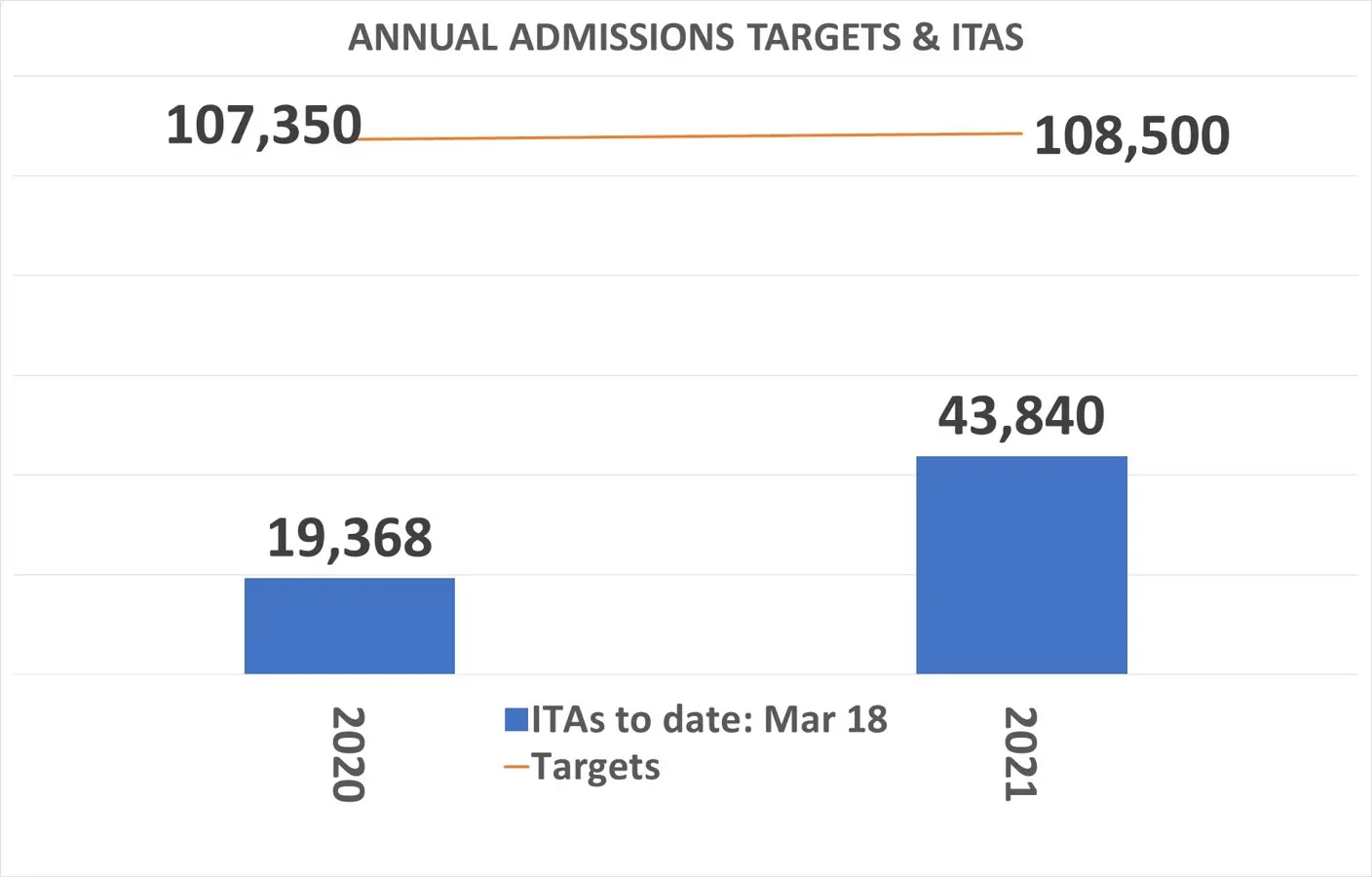 Annual-admission-targets-and-its-issued-until-march-2021