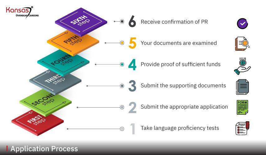 Application-Process (2)