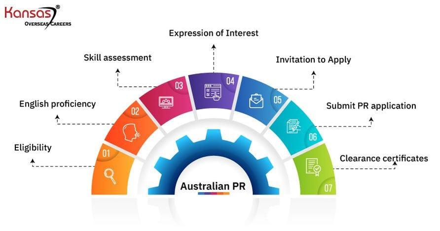 Application-Process-for-Australian-PR-1