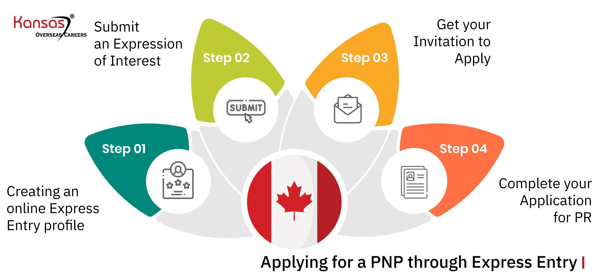 Applying-for-a-PNP-through-Express-Entry