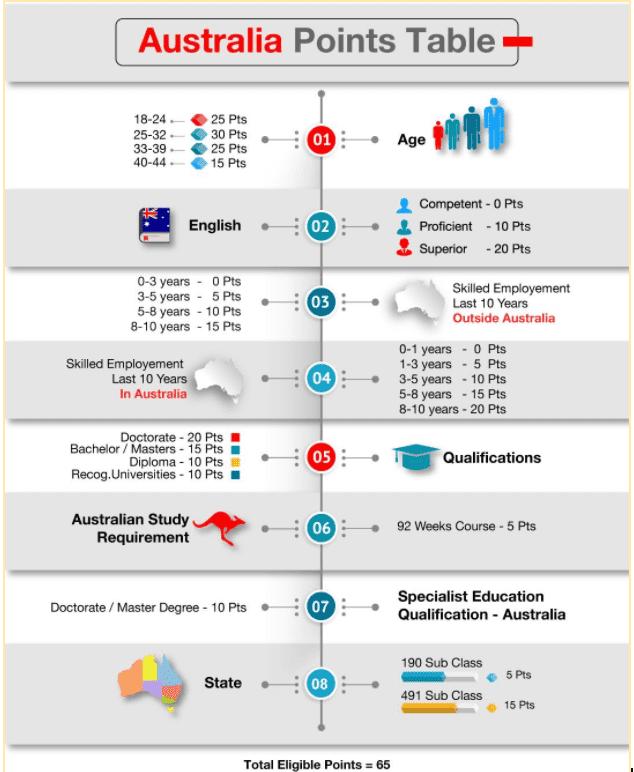 Australia Points Table