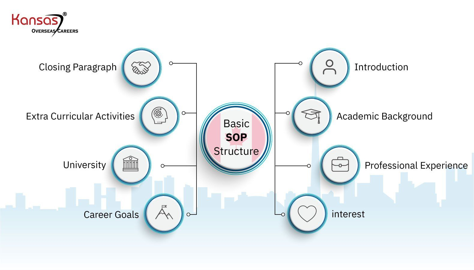 Basic-Structure-followed-in-an-SOP