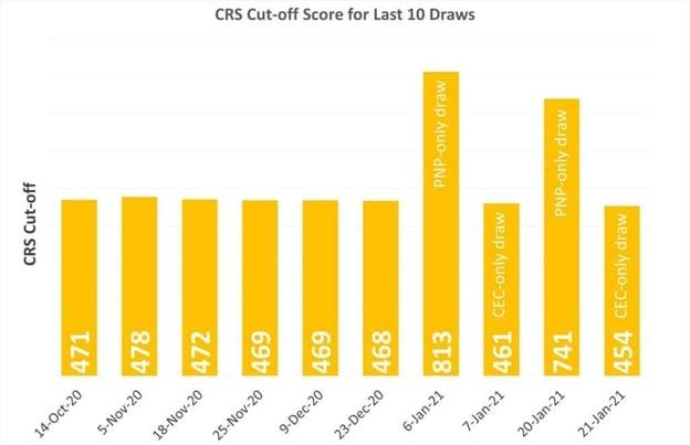 CRS-Cut-off-Score-for-last-10-draws-2021