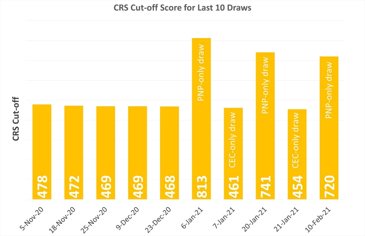 CRS-Cutoff-Score-for-last-10-draws-1