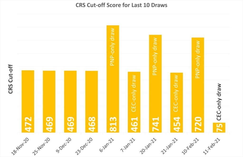 CRS Cutoff-Score for the last 10 draws to 11 feb 2021
