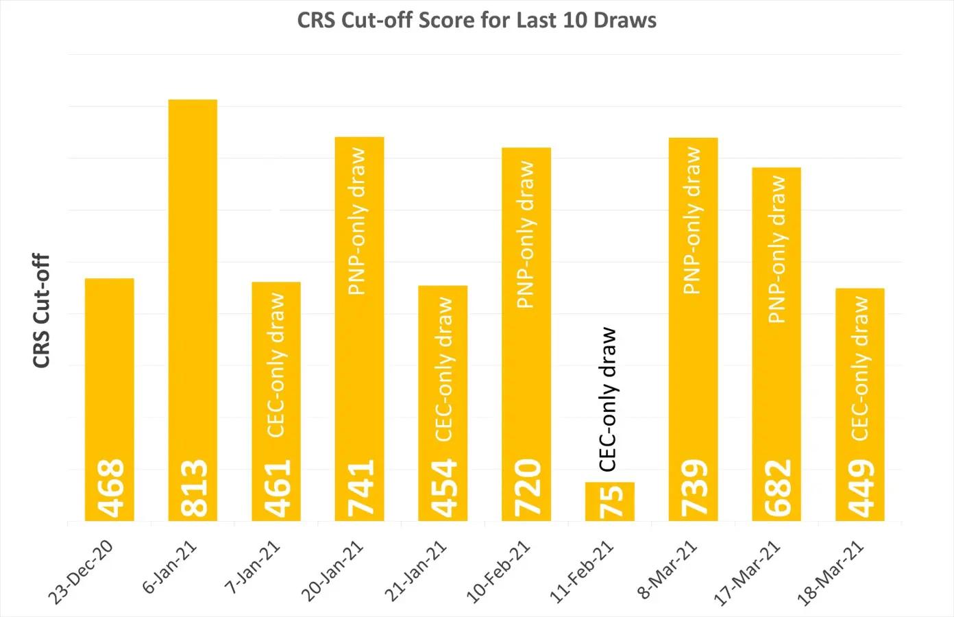 CRS-cut-off-score-for-last-10-draws