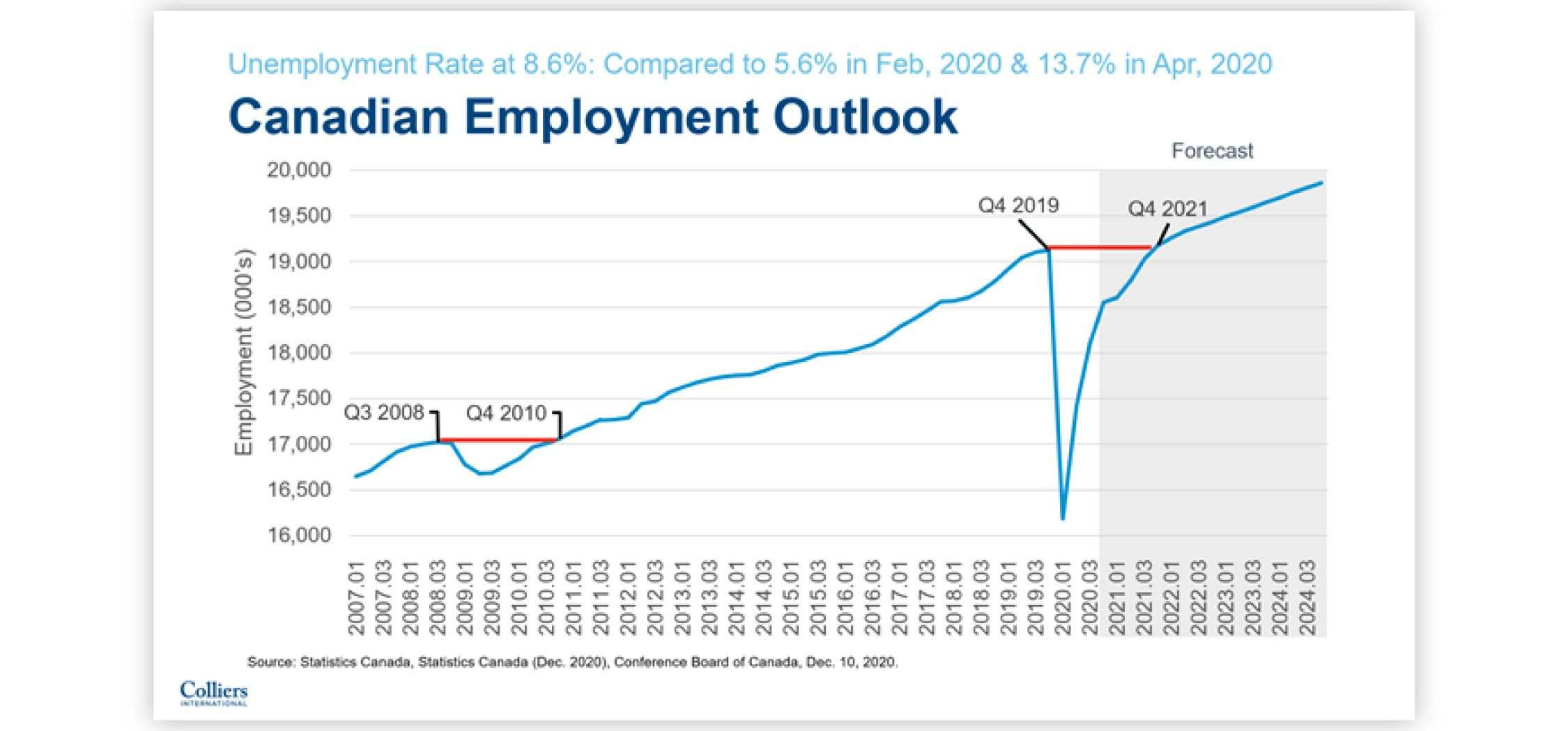 Canada-Jobs-Graph-Employeement in canada