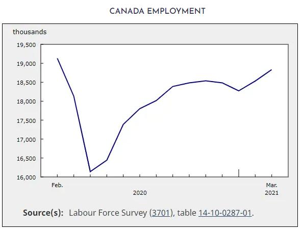 Canada-employment-2021