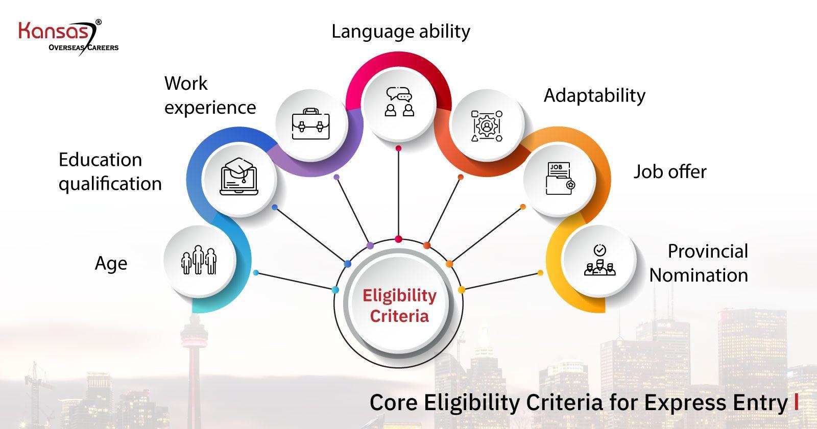 Core-Eligibility-Criteria-for-Express-Entry