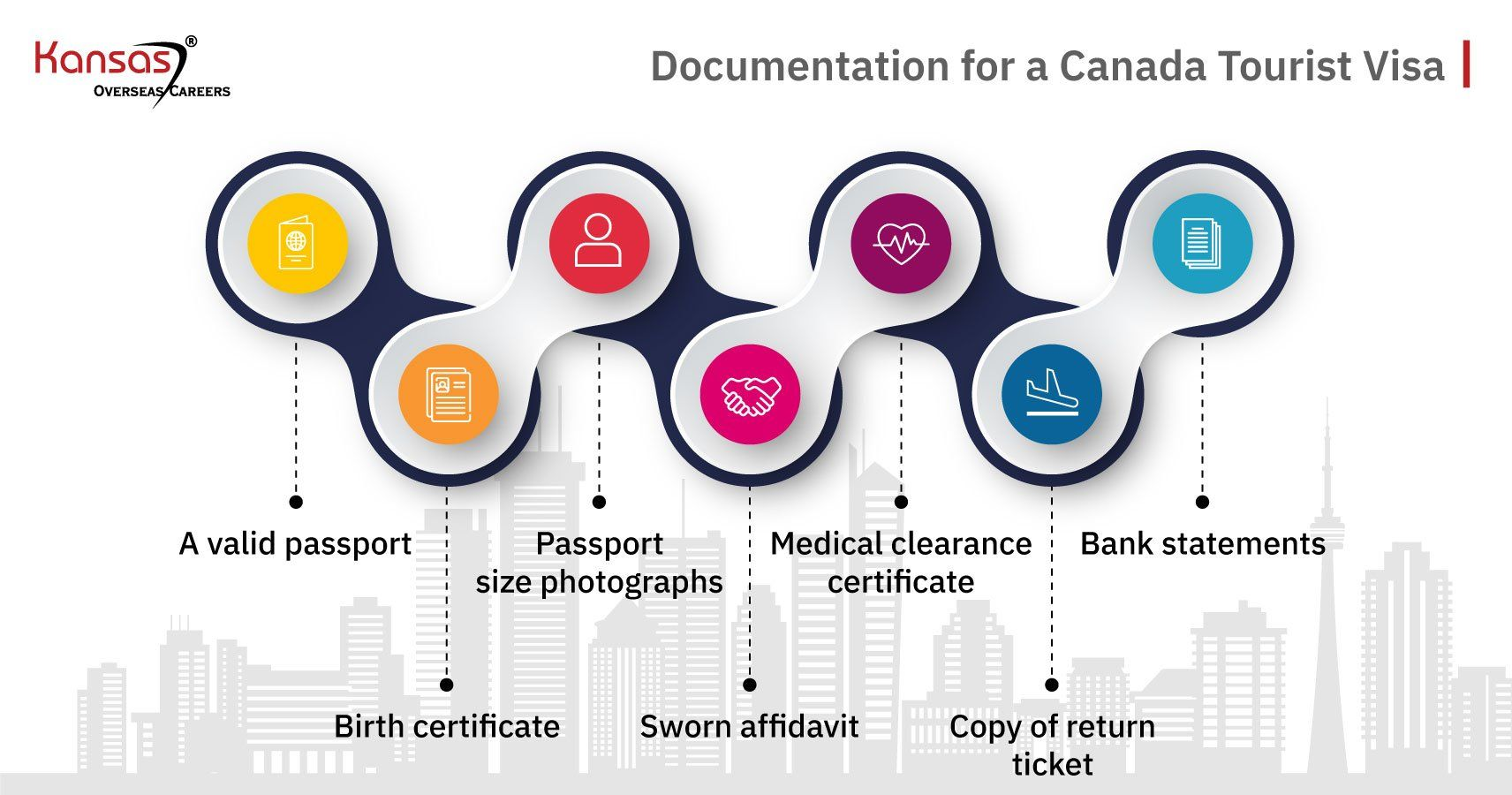 Documentation-for-a-Canada-Tourist-Visa