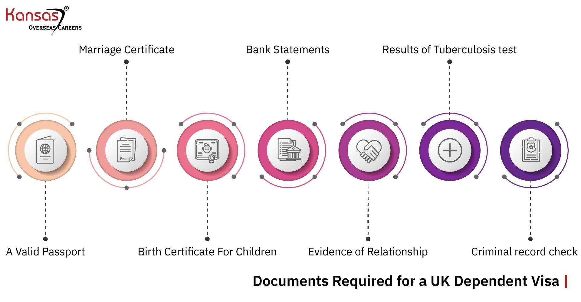 Documents-Required-for-a-UK-Dependent-Visa