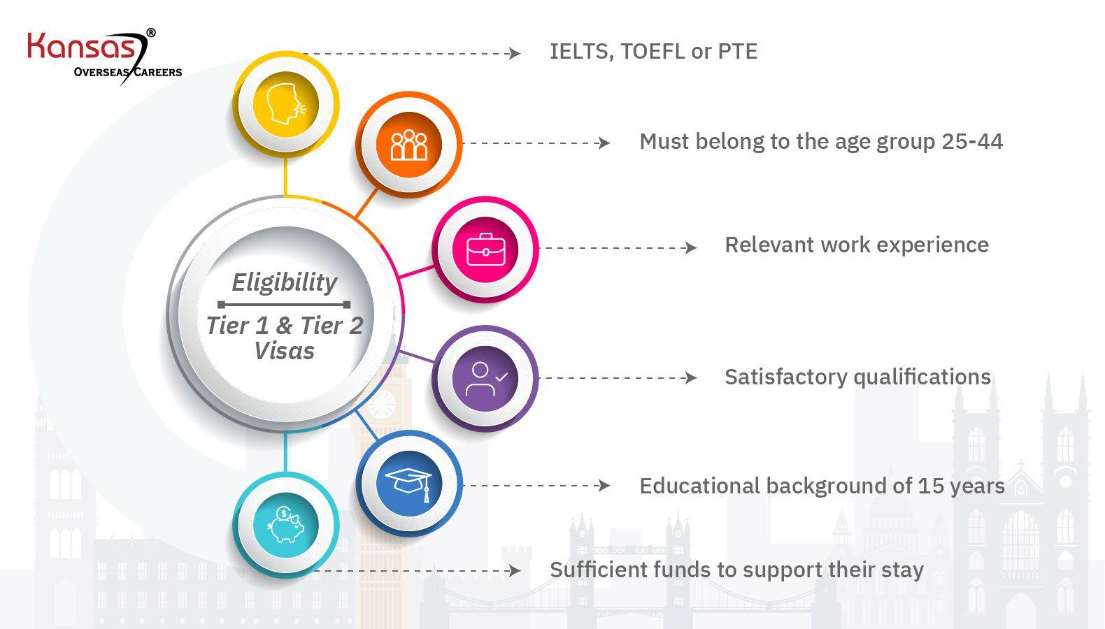 Eligibility-Criteria-for-Tier-1-and-Tier-2-visa