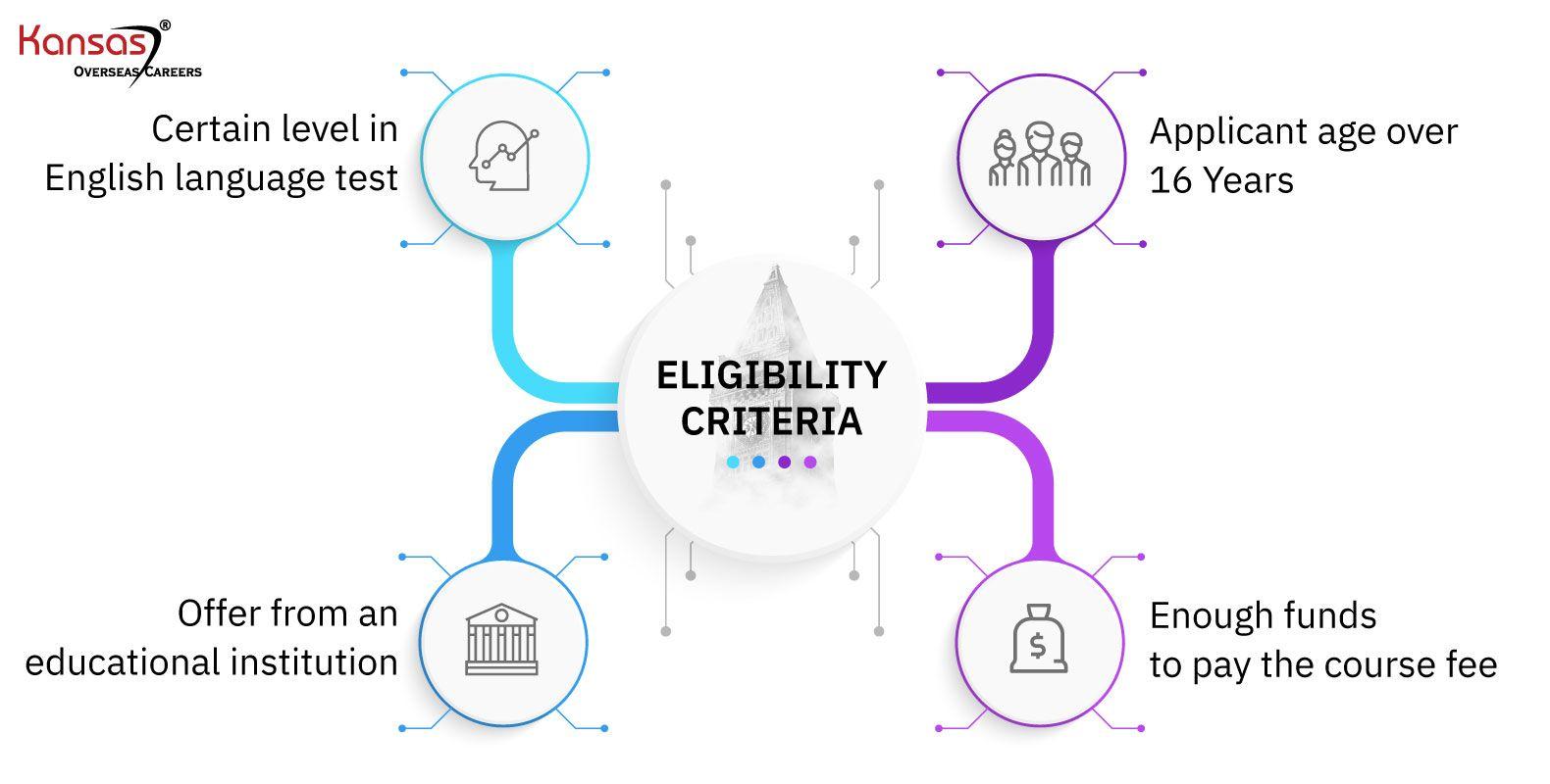 Eligibility-criteria