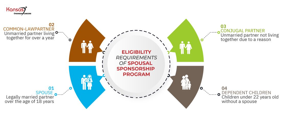 Eligibility-requirements-of-the-Spousal-Sponsorship-Program (1)