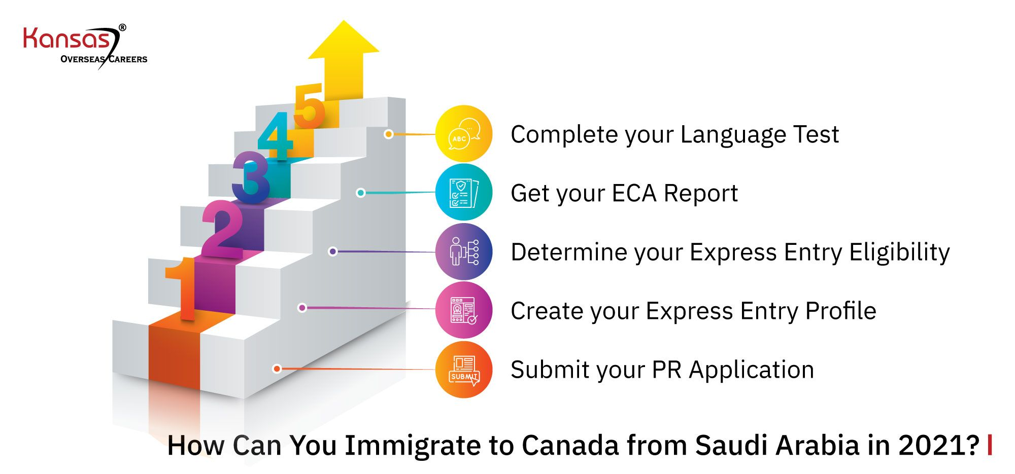 How-Can-You-Immigrate-to-Canada-from-Saudi-Arabia-in-2021-
