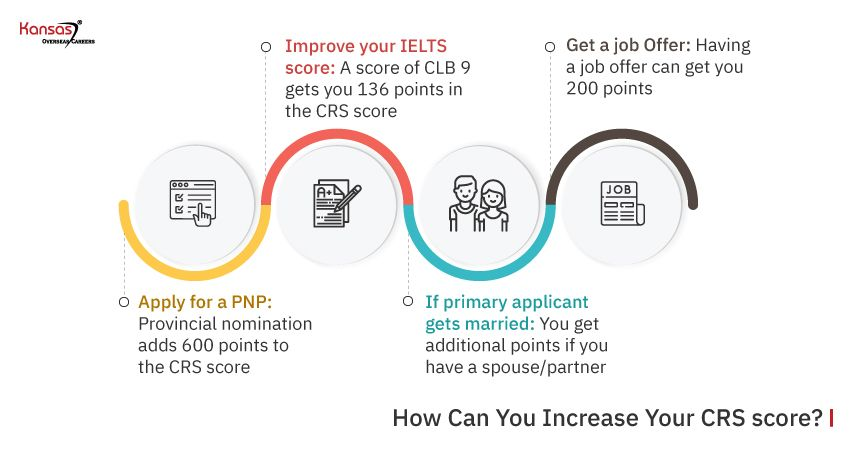 How-Can-You-Increase-Your-CRS-score-1