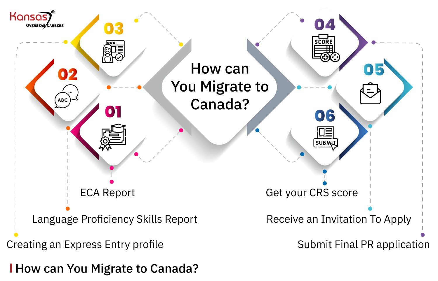 How-can-You-Migrate-to-Canada-