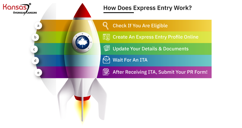 How-does-Express-Entry-work-