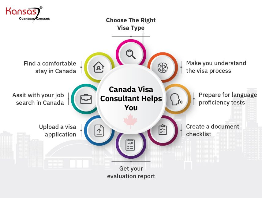 How-does-a-Canada-Immigration-Consultant-help-with-a-Canada-PR
