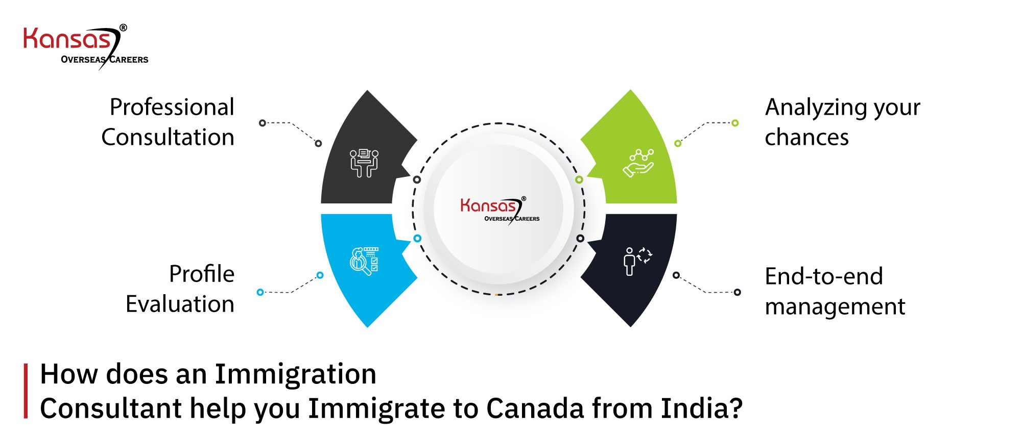 How-does-an-Immigration-Consultant-help-you-Immigrate-to-Canada-from-India-