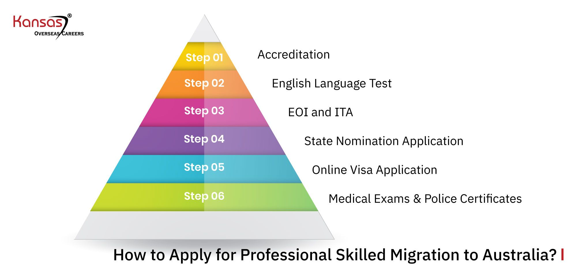 How-to-Apply-for-Professional-Skilled-Migration-to-Australia-