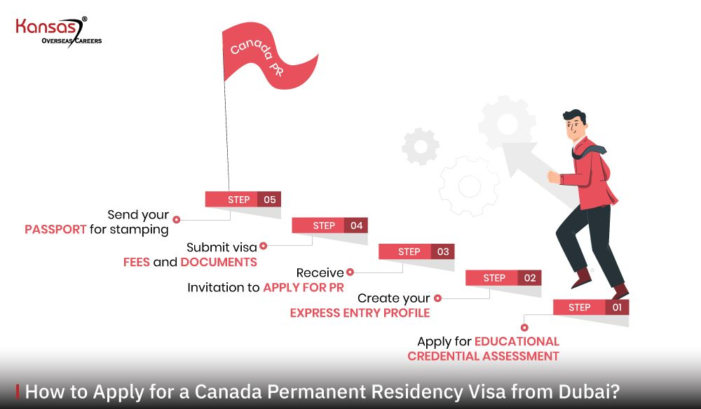 How-to-Apply-for-a-Canada-Permanent-Residency-Visa-from-Dubai-