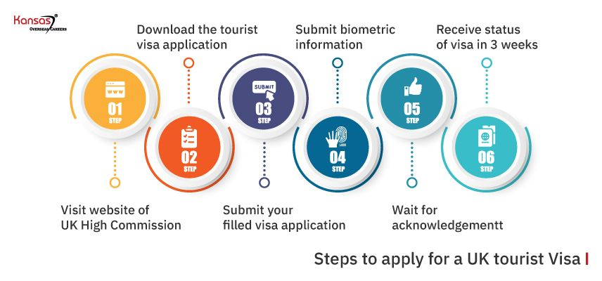 How-to-Apply-for-a-UK-Tourist-Visa-from-India-