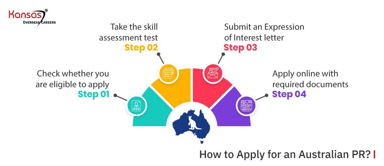 How-to-Apply-for-an-Australian-PR-