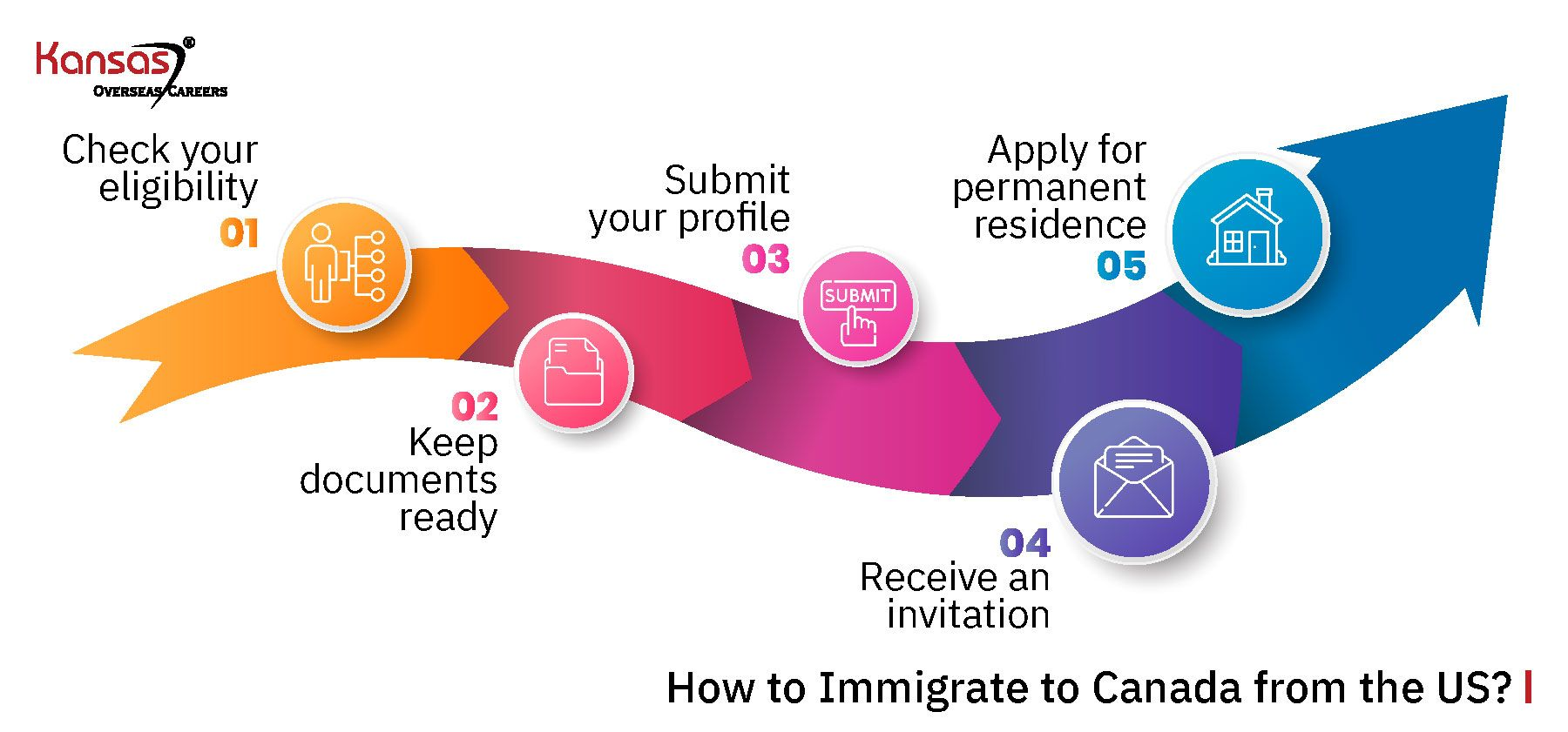 How-to-Immigrate-to-Canada-from-the-US-