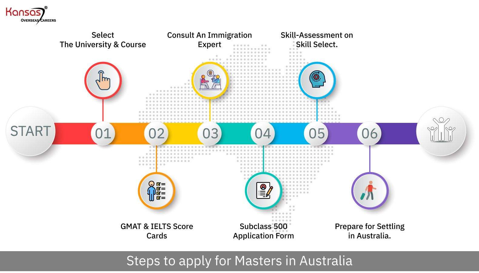 How-to-apply-Masters-in-Australia