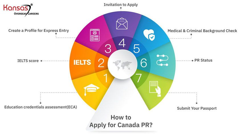 How-to-apply-for-Canada-PR--1-1