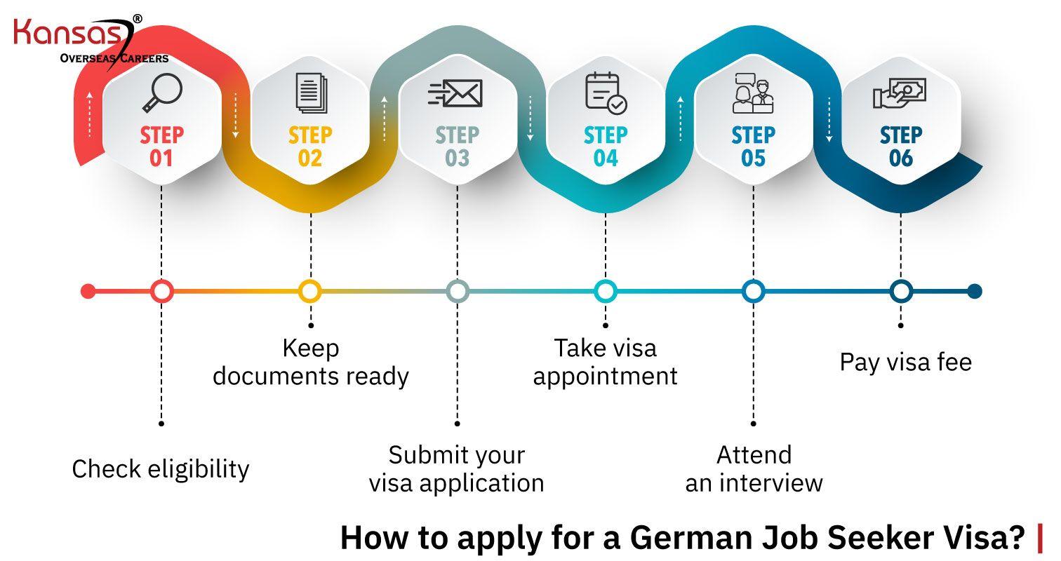 How-to-apply-for-a-German-Job-Seeker-Visa-