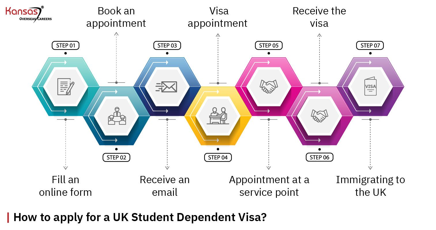 How-to-apply-for-a-UK-Student-Dependent-Visa-