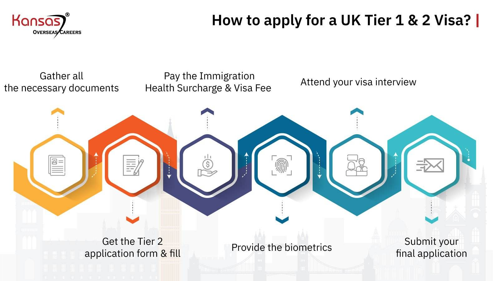 How-to-apply-for-a-UK-Tier1-&-2-Visa-