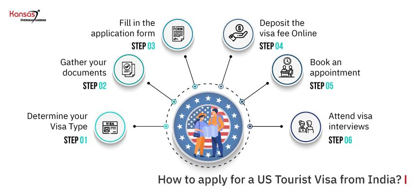 How-to-apply-for-a-US-Tourist-Visa-from-India-