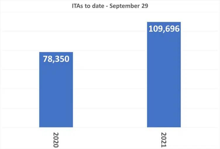 ITAS-to-date-september-2021