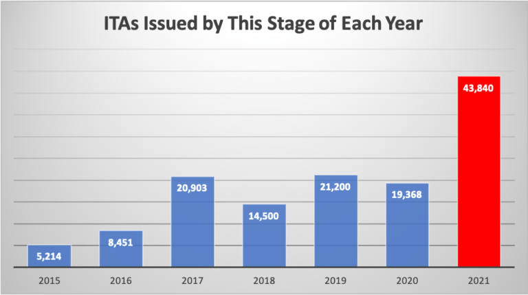 ITAs issued by this stage of each year from 2015 to 2021