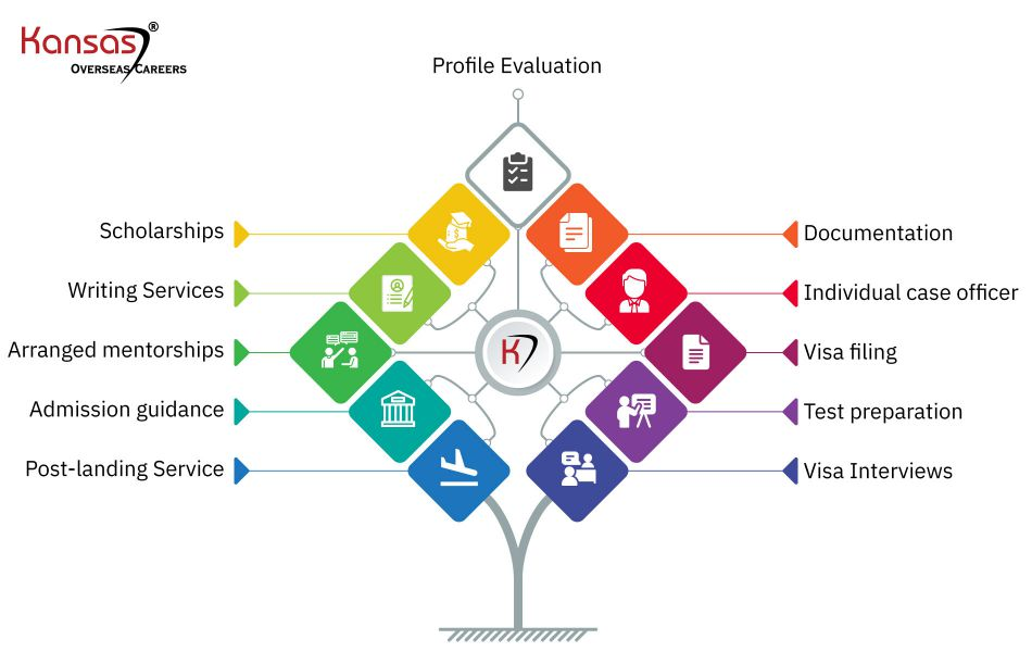 International-education-services