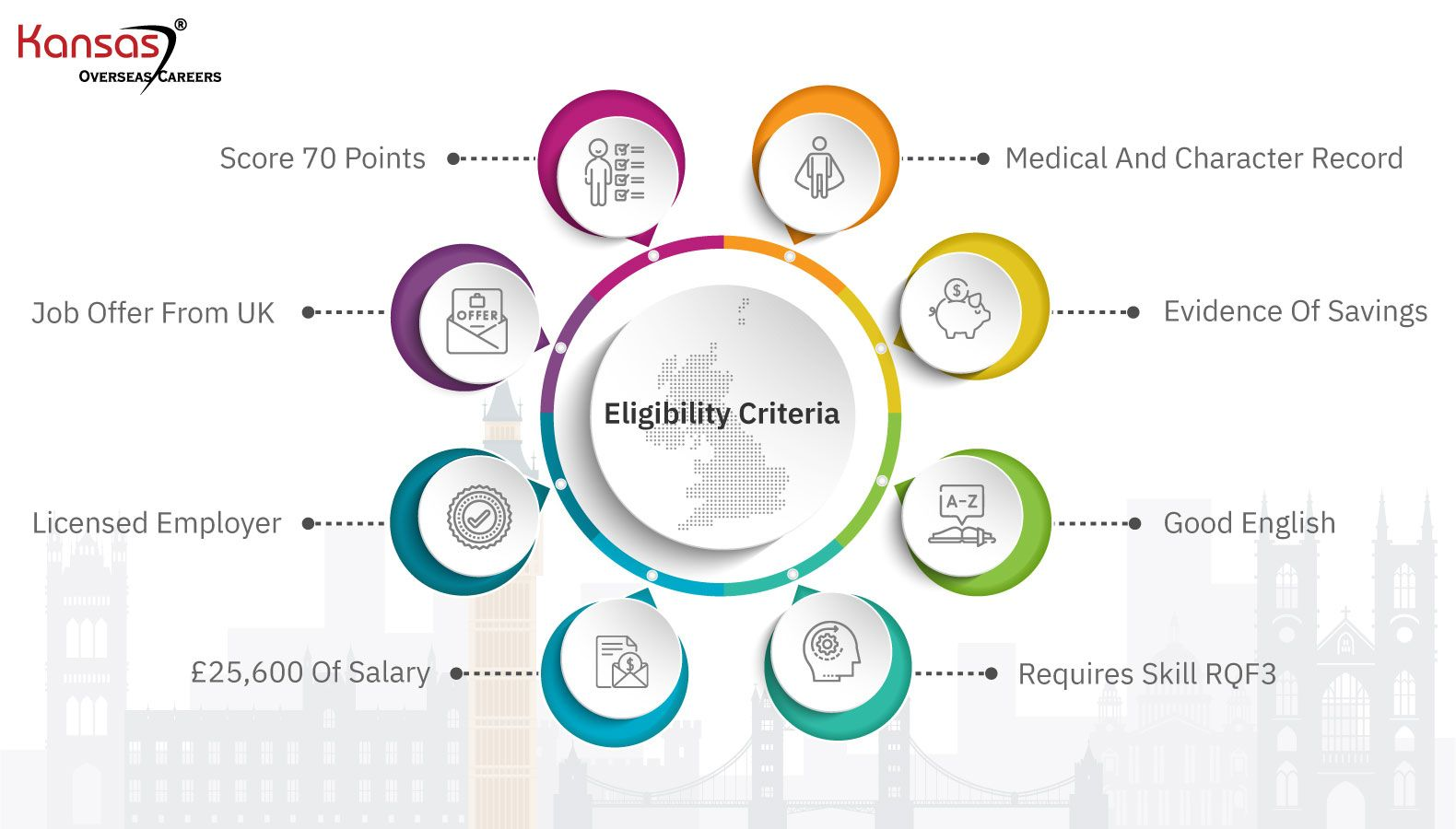 Key-Eligibility-Criteria-for-Skilled-Workers
